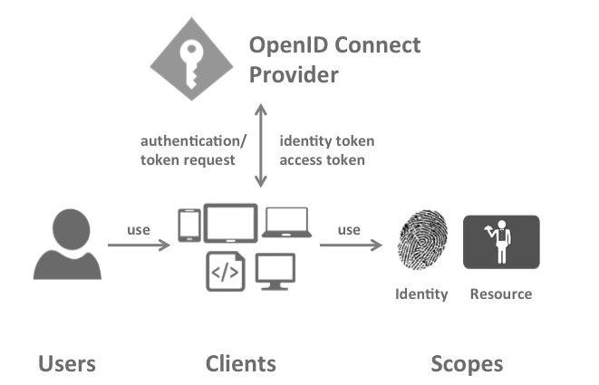 https://identityserver.github.io/Documentation/assets/images/terminology.png